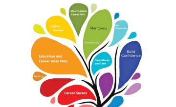 Why is career counseling important in schools?